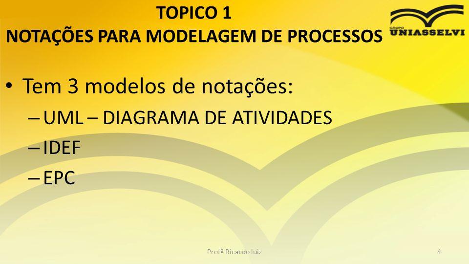 TOPICO 1 NOTAÇÕES PARA MODELAGEM DE PROCESSOS
