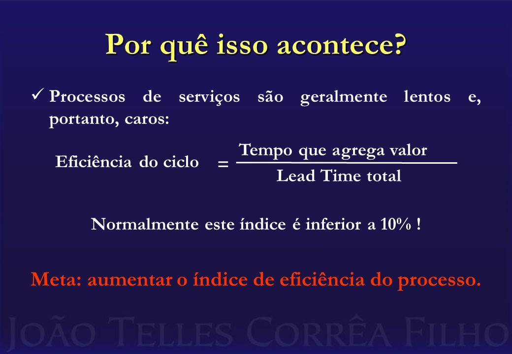Por quê isso acontece Processos de serviços são geralmente lentos e, portanto, caros: Normalmente este índice é inferior a 10% !