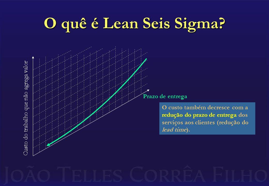 O quê é Lean Seis Sigma Custo do trabalho que não agrega valor
