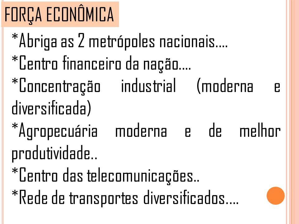 FORÇA ECONÔMICA *Abriga as 2 metrópoles nacionais.... *Centro financeiro da nação.... *Concentração industrial (moderna e diversificada)