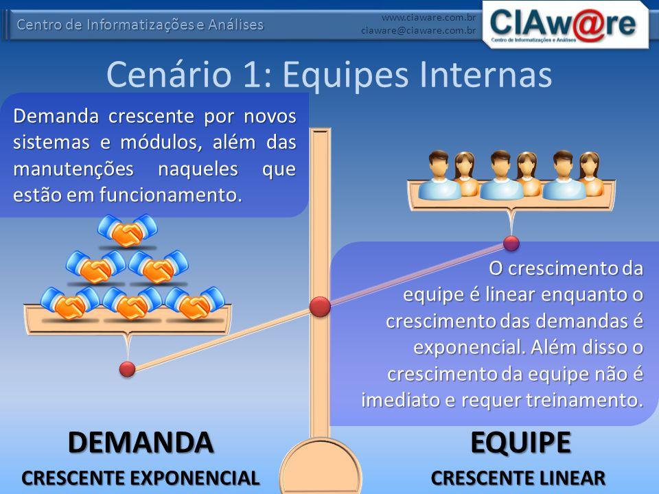 Cenário 1: Equipes Internas