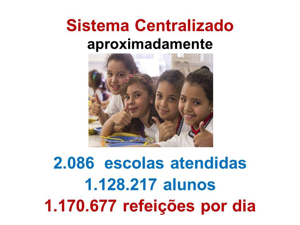 Sistema Centralizado 2.086 escolas atendidas 1.128.217 alunos