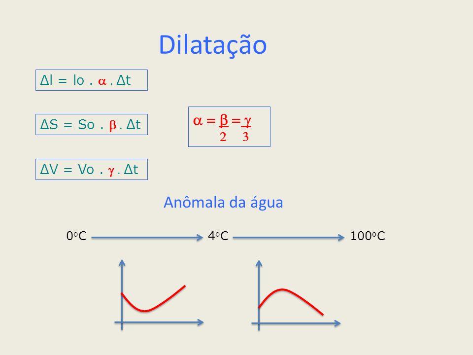 Dilatação Anômala da água a = b = g Δl = lo . a . Δt ΔS = So . b . Δt