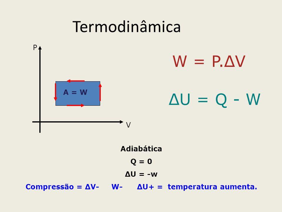 Compressão = ΔV- W- ΔU+ = temperatura aumenta.