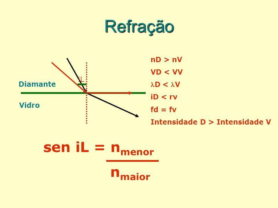 Refração sen iL = nmenor nmaior nD > nV VD < VV D < V