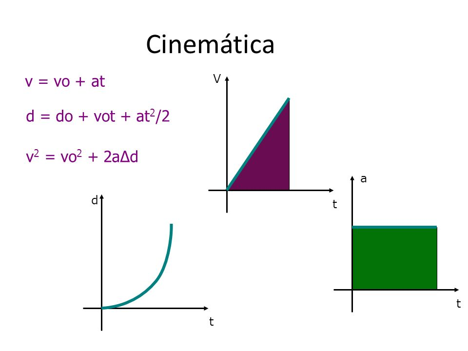 Cinemática v = vo + at d = do + vot + at2/2 v2 = vo2 + 2aΔd d t V a