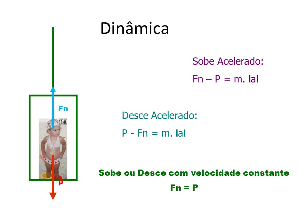 Dinâmica Sobe Acelerado: Fn – P = m. ΙaΙ Desce Acelerado: