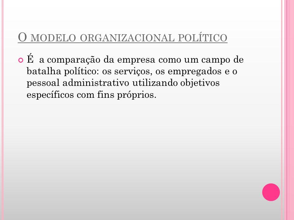 O modelo organizacional político
