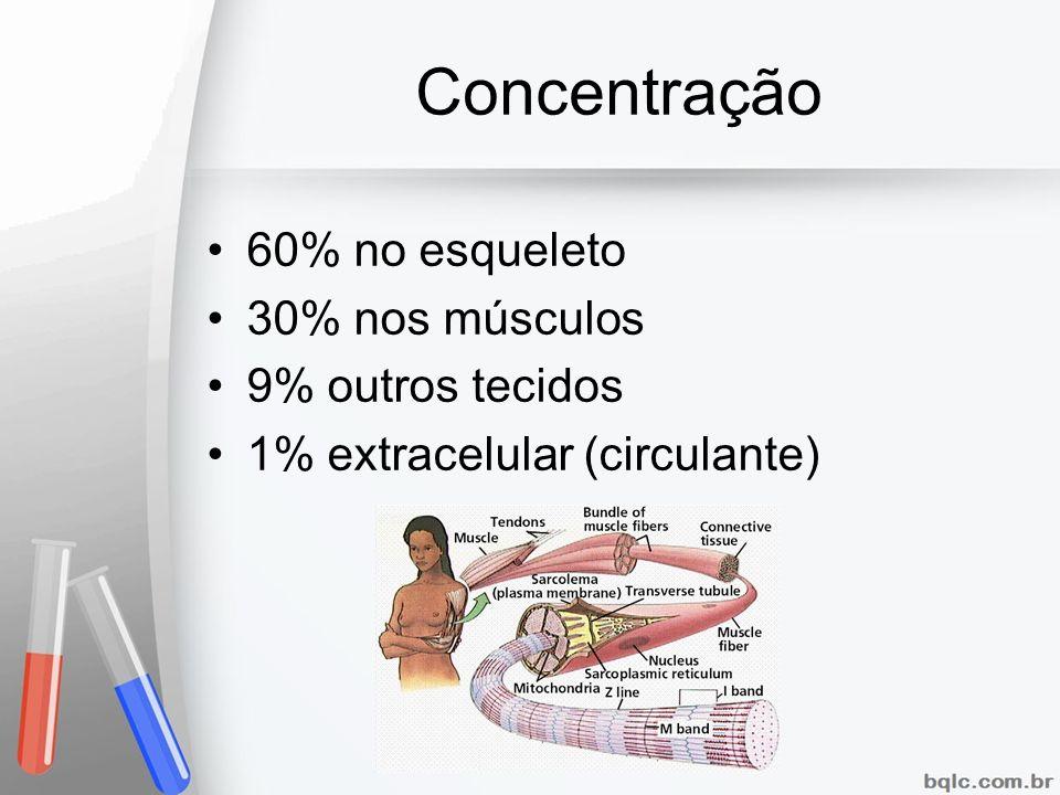 Concentração 60% no esqueleto 30% nos músculos 9% outros tecidos