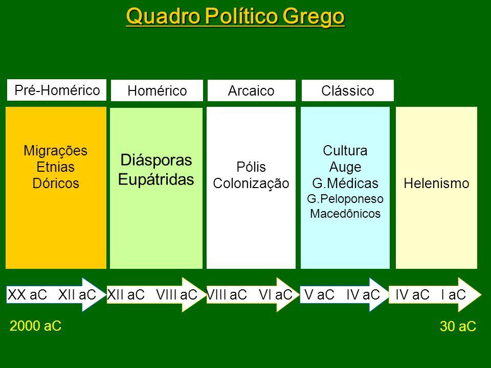 Quadro Político Grego Diásporas Eupátridas Pré-Homérico Homérico