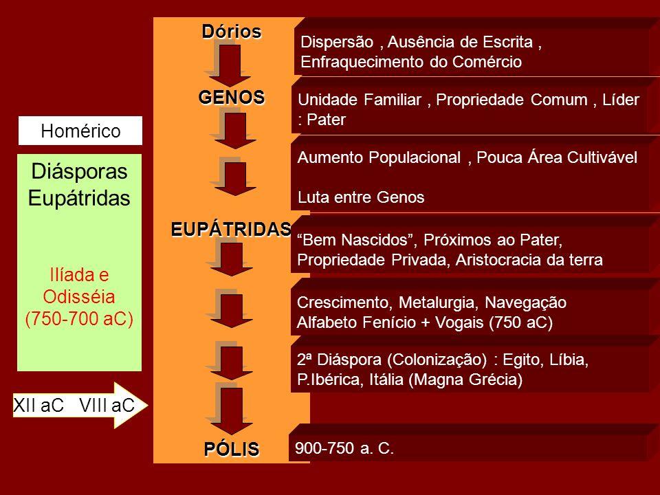 Diásporas Eupátridas Dórios GENOS Homérico EUPÁTRIDAS