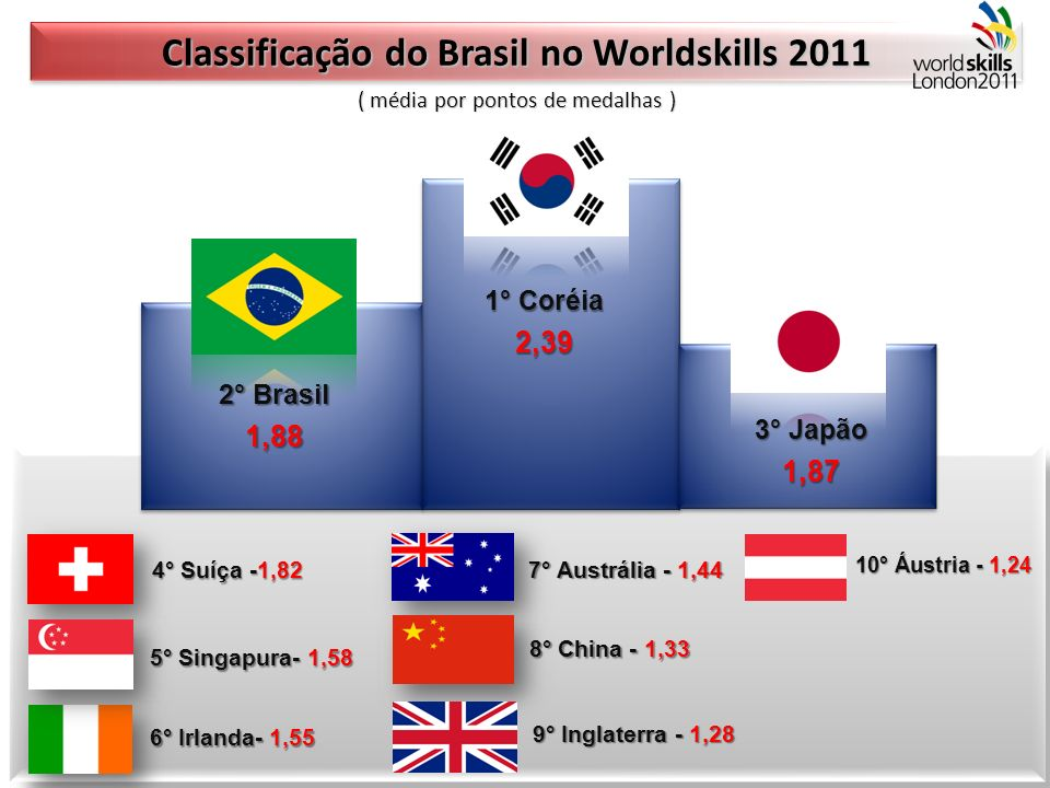 Classificação do Brasil no Worldskills 2011