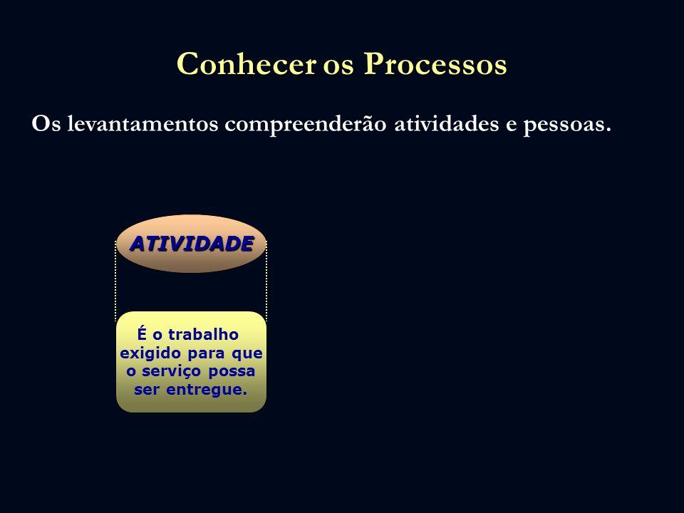 Conhecer os Processos Os levantamentos compreenderão atividades e pessoas. ATIVIDADE. É o trabalho.