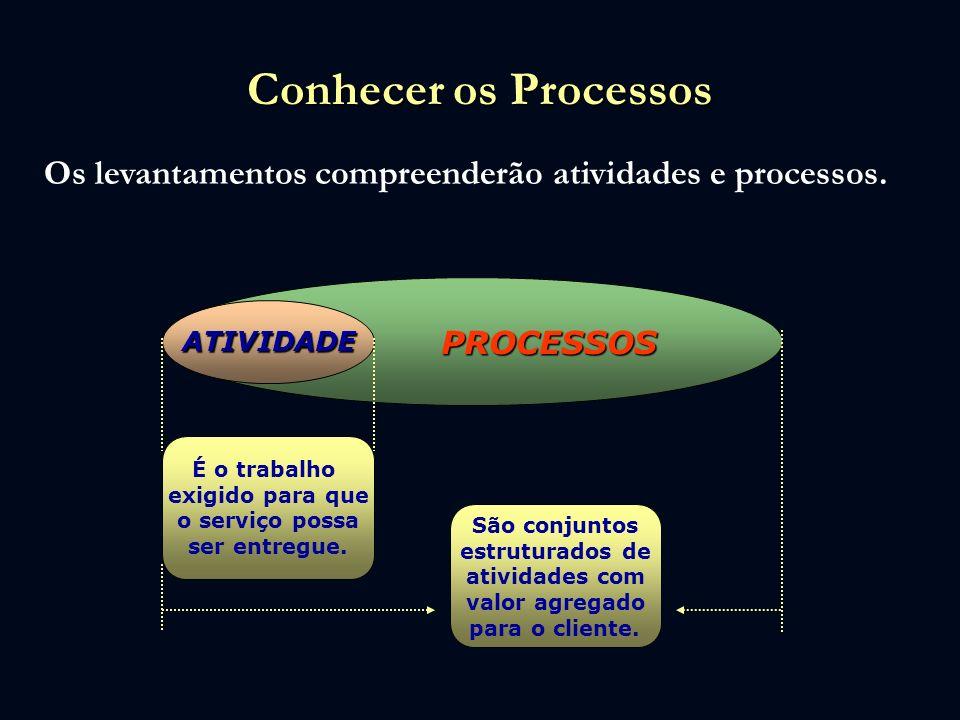 Conhecer os Processos Os levantamentos compreenderão atividades e processos. PROCESSOS. ATIVIDADE.