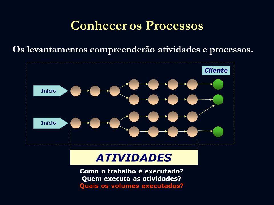 Conhecer os Processos ATIVIDADES