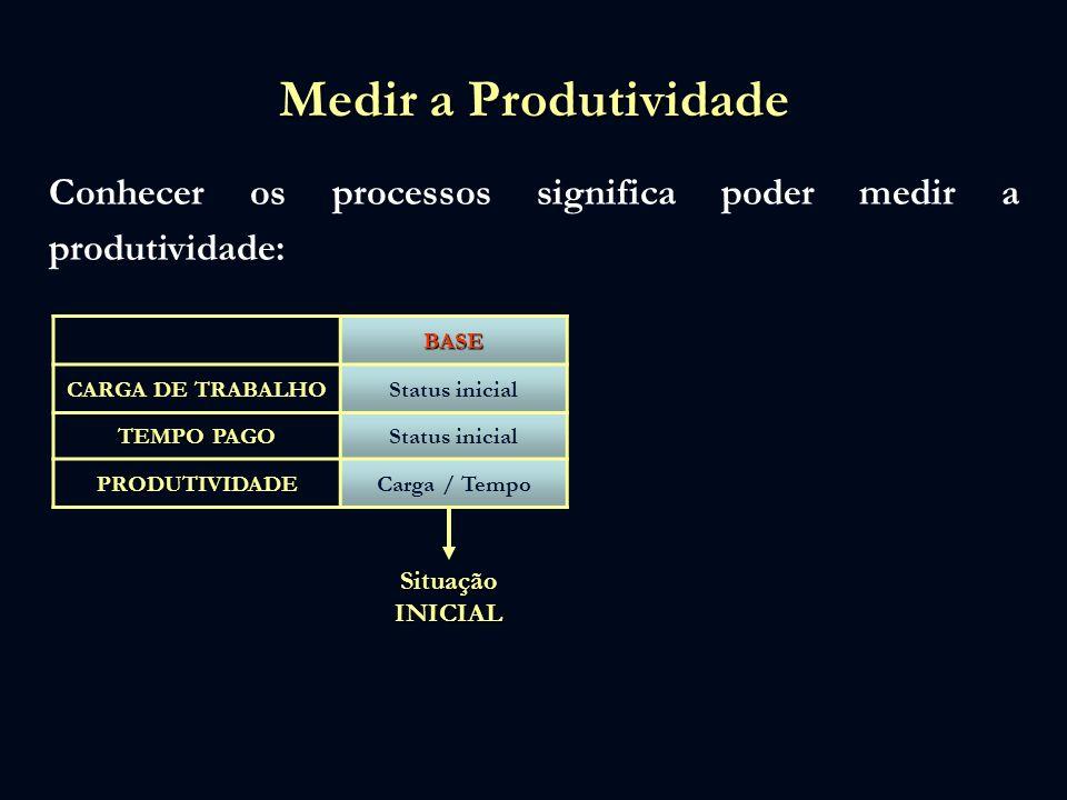 Medir a Produtividade Conhecer os processos significa poder medir a produtividade: BASE. CARGA DE TRABALHO.