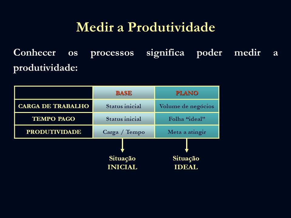 Medir a Produtividade Conhecer os processos significa poder medir a produtividade: BASE. PLANO. CARGA DE TRABALHO.