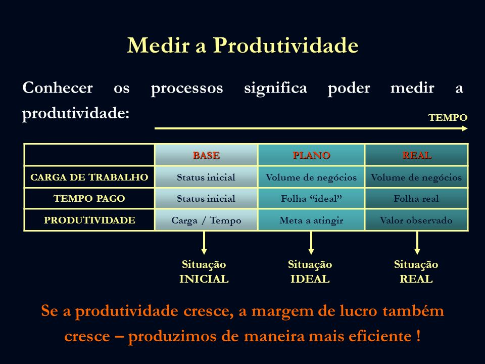 Medir a Produtividade Conhecer os processos significa poder medir a produtividade: TEMPO. BASE. PLANO.