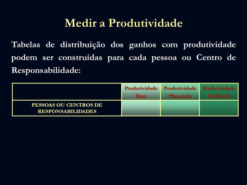 PESSOAS OU CENTROS DE RESPONSABILIDADES