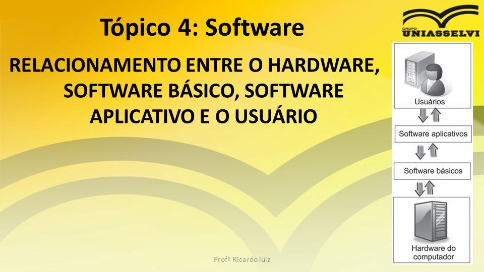 Tópico 4: Software RELACIONAMENTO ENTRE O HARDWARE, SOFTWARE BÁSICO, SOFTWARE APLICATIVO E O USUÁRIO.