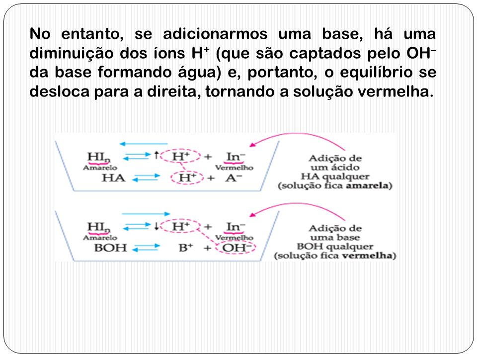 No entanto, se adicionarmos uma base, há uma diminuição dos íons H+ (que são captados pelo OH– da base formando água) e, portanto, o equilíbrio se desloca para a direita, tornando a solução vermelha.