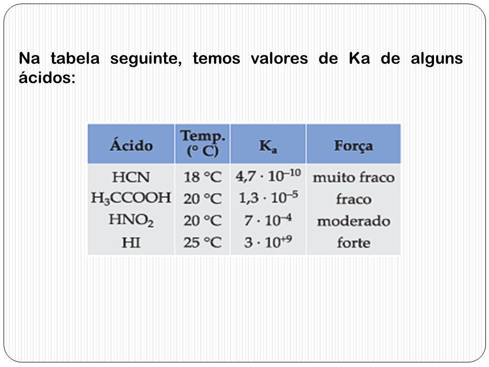 Na tabela seguinte, temos valores de Ka de alguns ácidos: