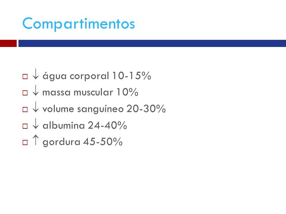 Compartimentos  água corporal 10-15%  massa muscular 10%