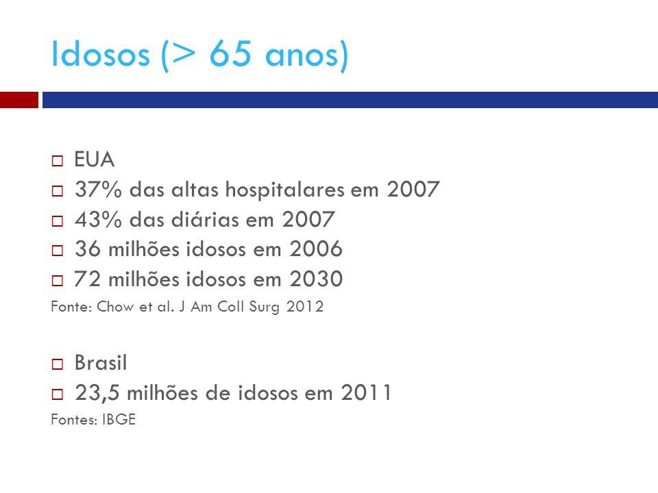 Idosos (> 65 anos) EUA 37% das altas hospitalares em 2007