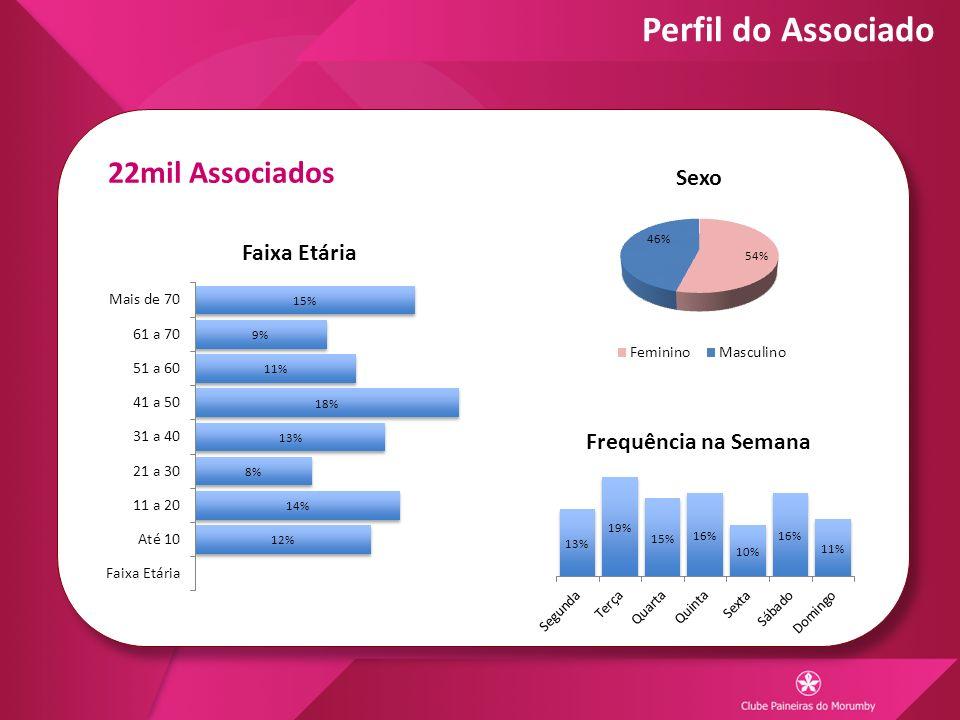 Perfil do Associado 22mil Associados