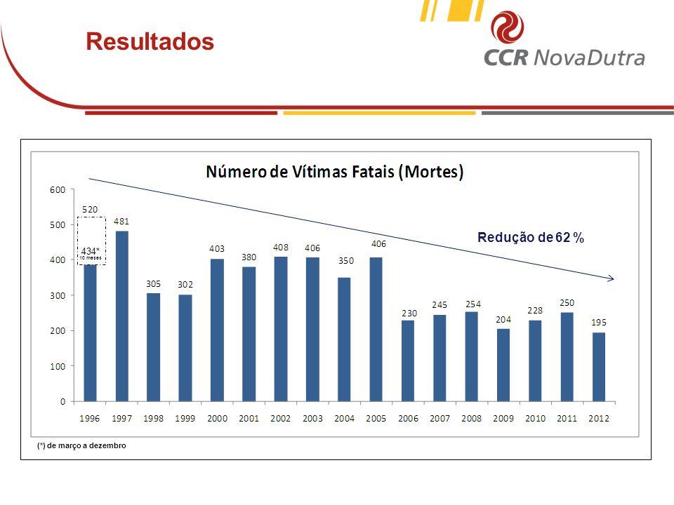 Resultados Redução da violência do tráfego (de 1996 a 2011)