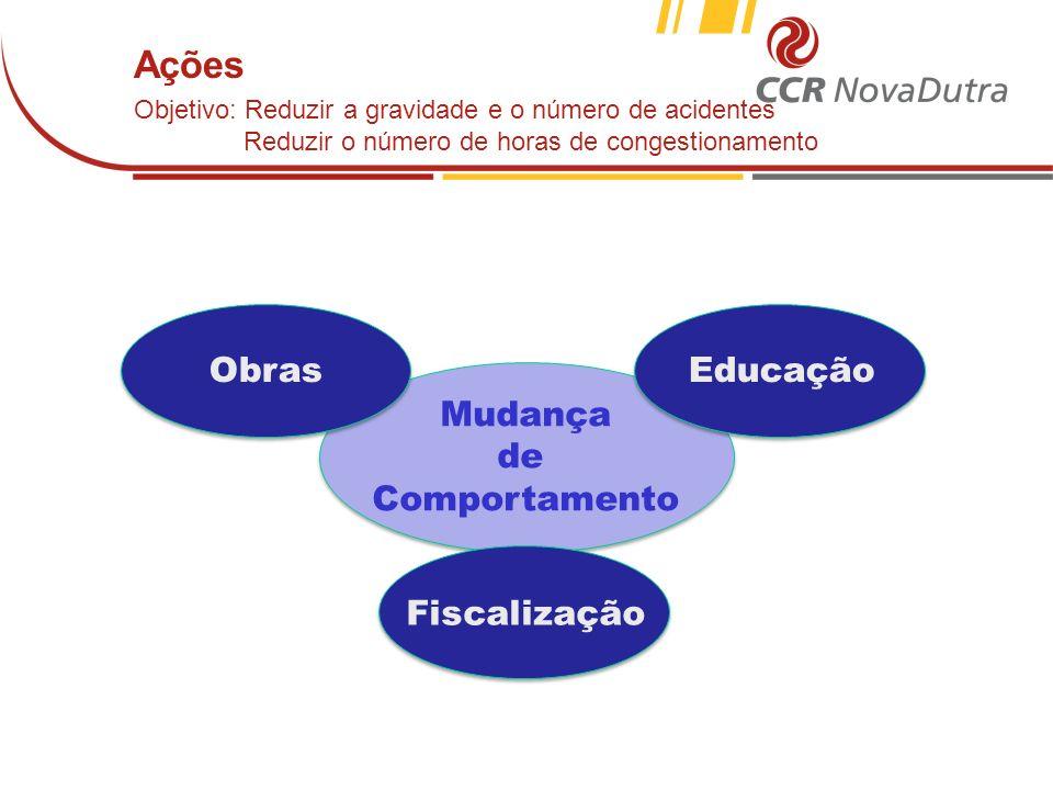 Ações Obras Educação Mudança de Comportamento Fiscalização