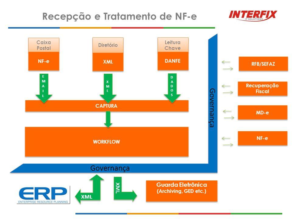 Recepção e Tratamento de NF-e Guarda Eletrônica (Archiving, GED etc.)
