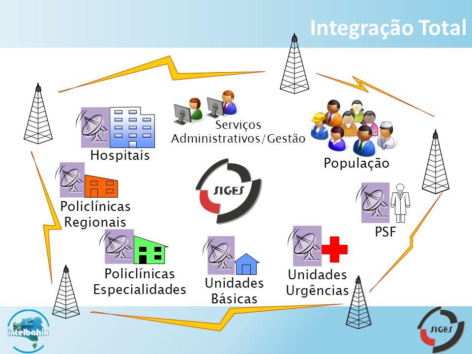 Integração Total Hospitais População Policlínicas Regionais PSF