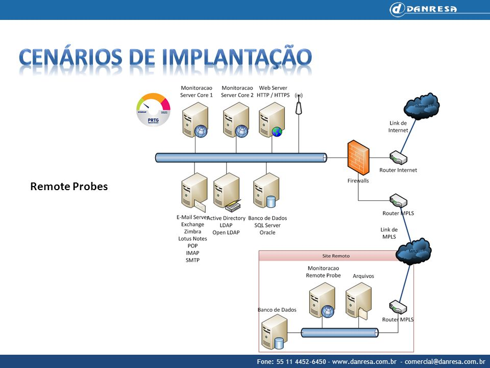 Cenários de implantação