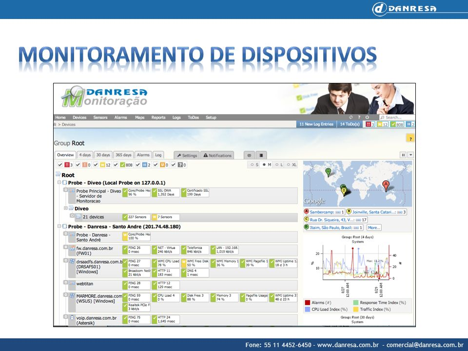 Monitoramento de dispositivos