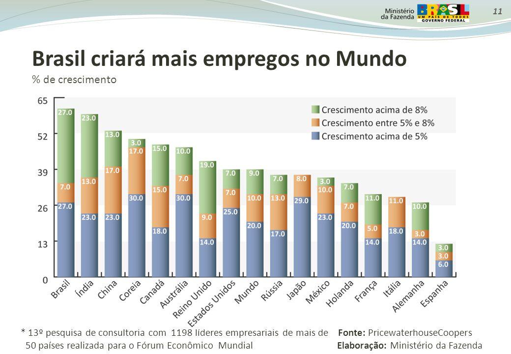 Brasil criará mais empregos no Mundo