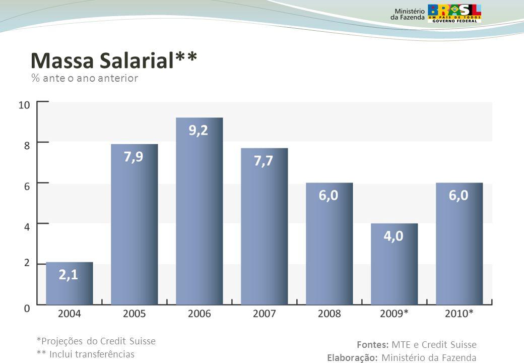 Massa Salarial** % ante o ano anterior *Projeções do Credit Suisse
