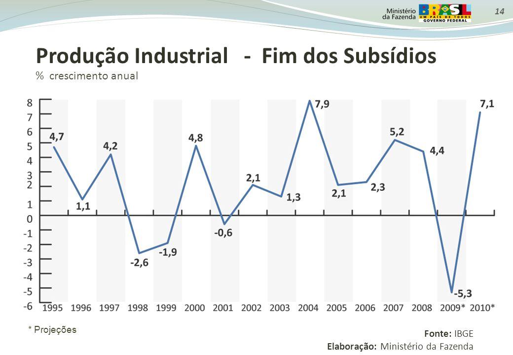 Produção Industrial - Fim dos Subsídios