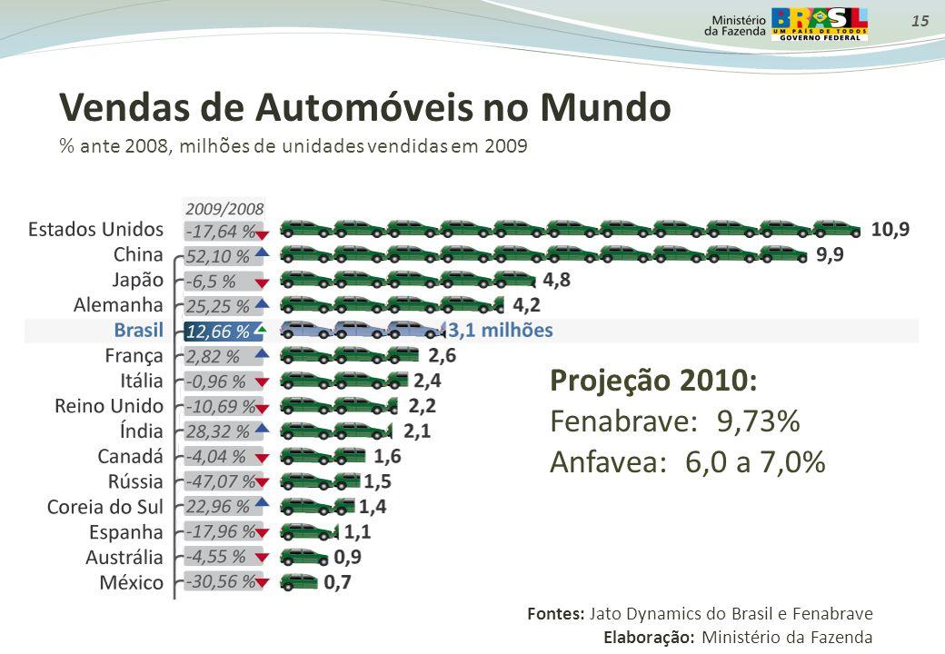 Vendas de Automóveis no Mundo