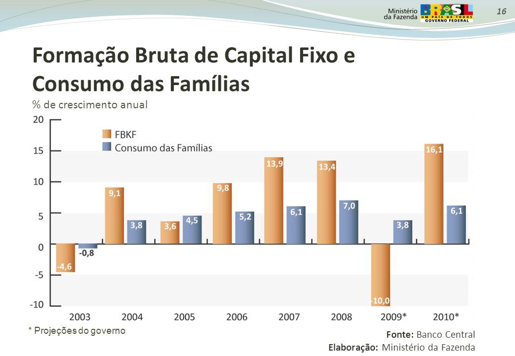 Formação Bruta de Capital Fixo e Consumo das Famílias