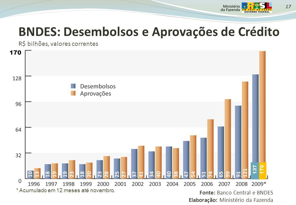 BNDES: Desembolsos e Aprovações de Crédito