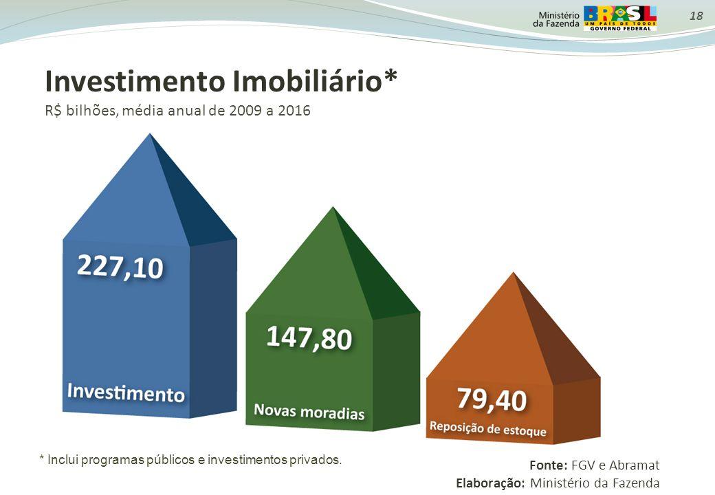 Investimento Imobiliário*