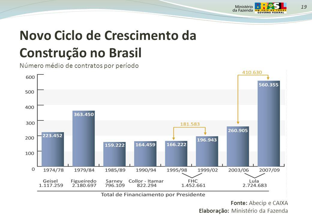Novo Ciclo de Crescimento da Construção no Brasil