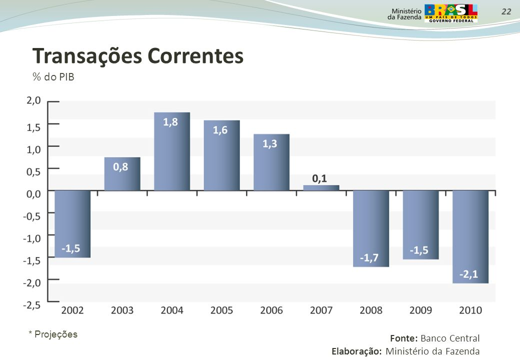 Transações Correntes % do PIB Fonte: Banco Central