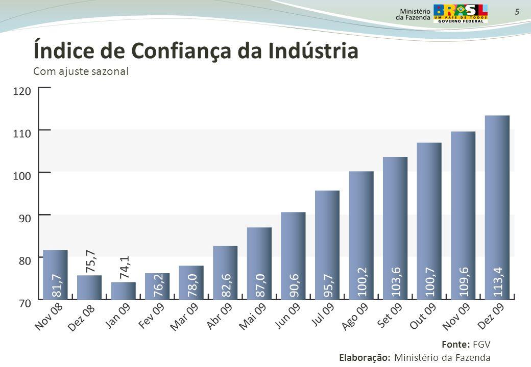 Índice de Confiança da Indústria