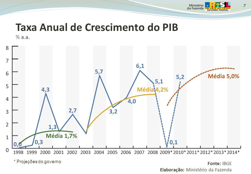 Taxa Anual de Crescimento do PIB