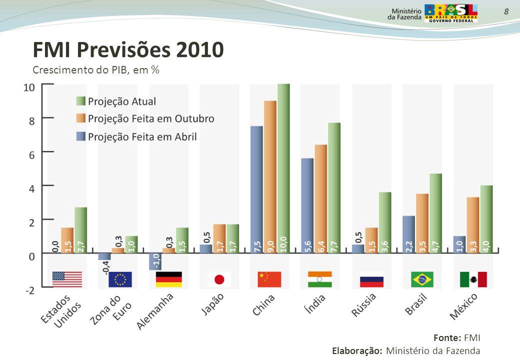 FMI Previsões 2010 Crescimento do PIB, em % Fonte: FMI