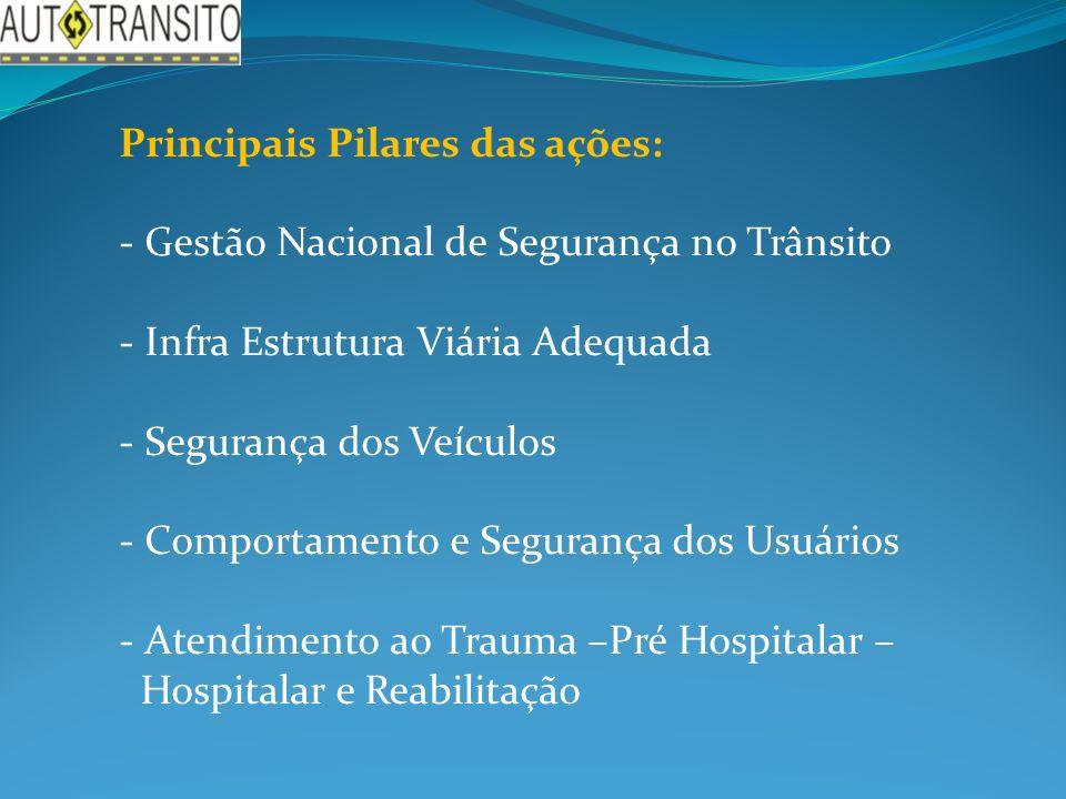 Principais Pilares das ações: