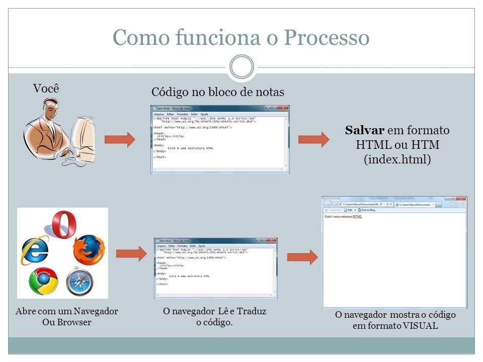 Como funciona o Processo