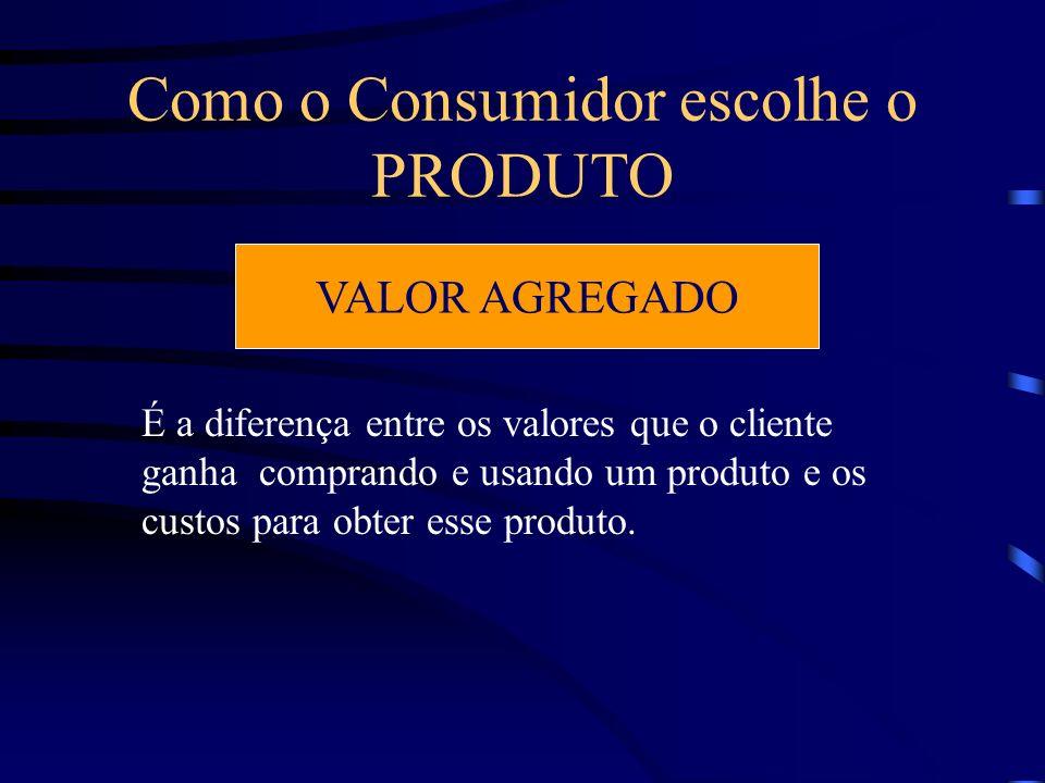 Como o Consumidor escolhe o PRODUTO